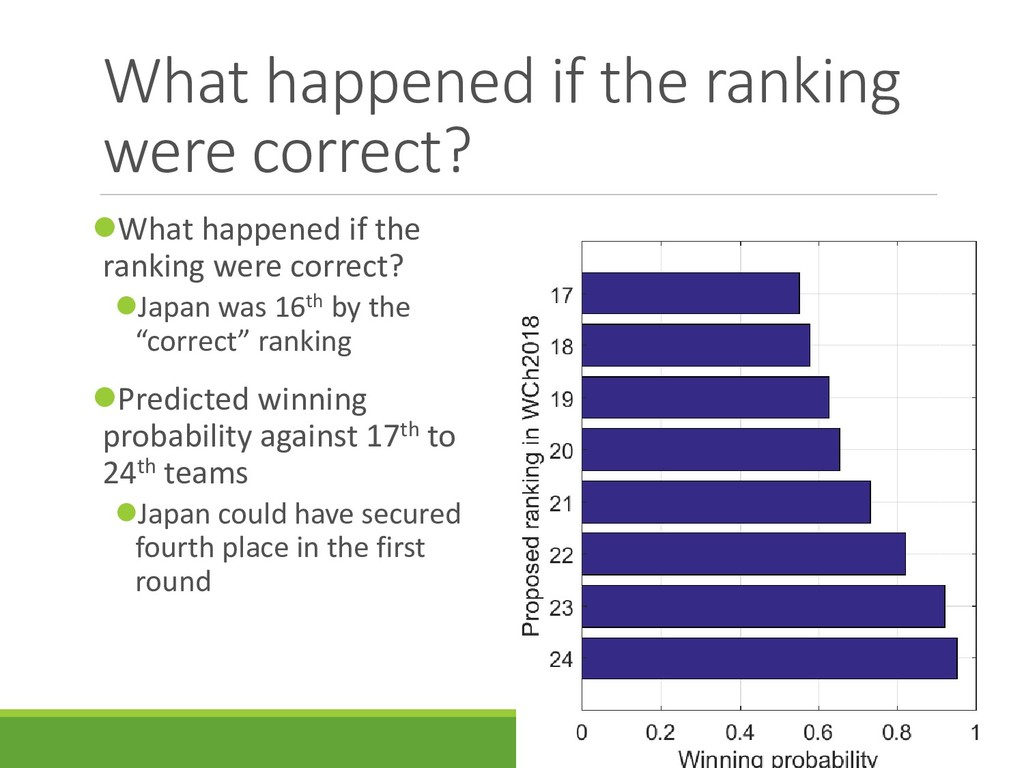 What happened if the ranking were correct? Wha...