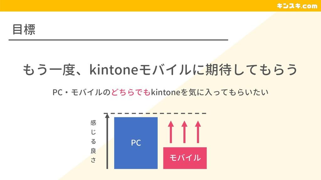 目標 もう一度、kintoneモバイルに期待してもらう PC・モバイルのどちらでもkinton...