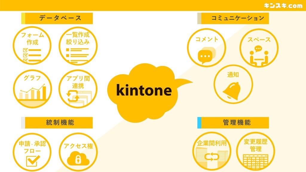 フ ォ ー ム 作 成 データベース グラフ アプリ間 連携 フォーム 作成 ⼀覧作成 絞り込...