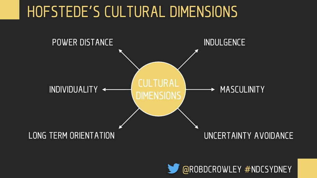 CULTURAL DIMENSIONS POWER DISTANCE INDULGENCE U...