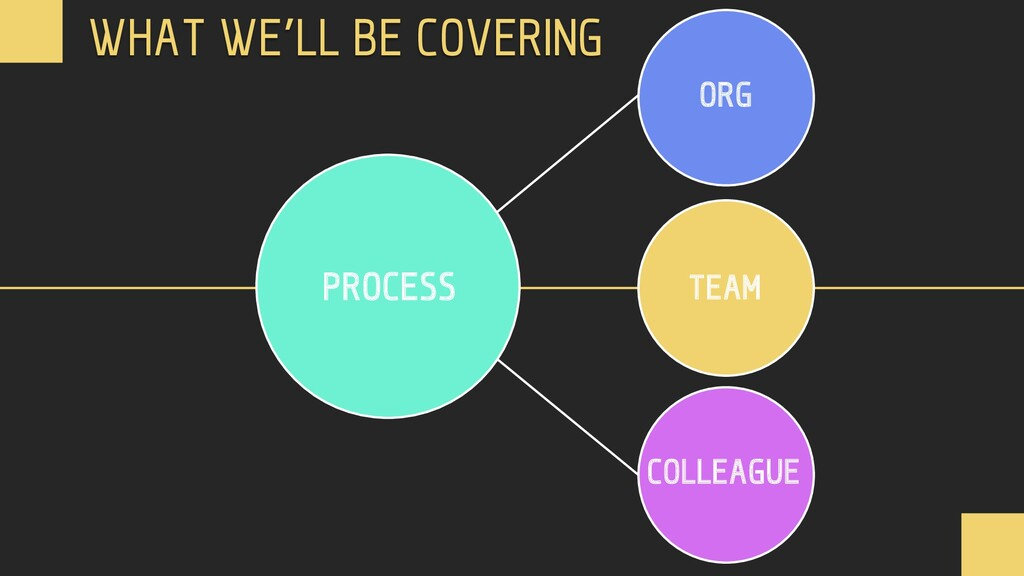 PROCESS TEAM ORG COLLEAGUE WHAT WE'LL BE COVERI...