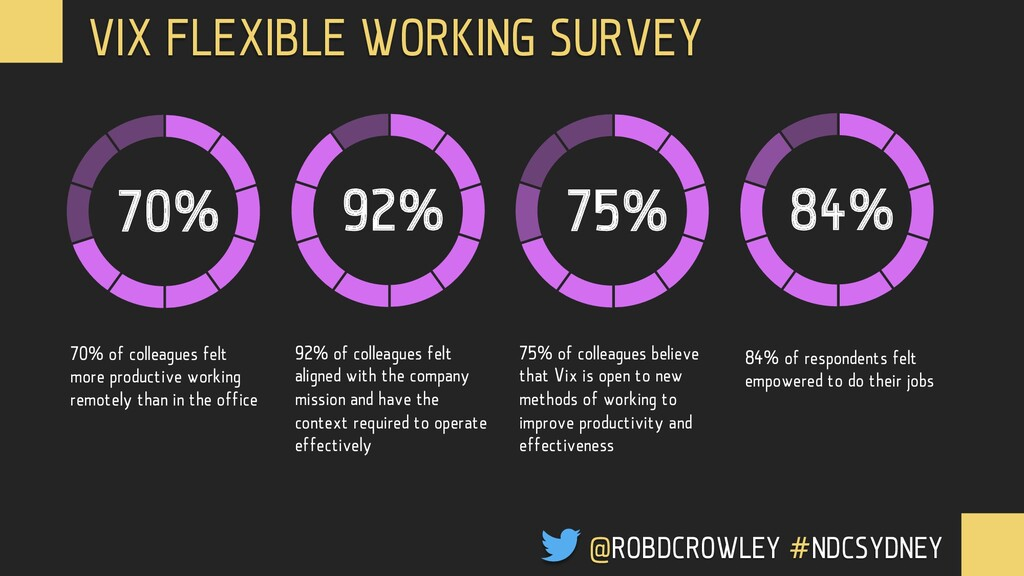 70% 70% of colleagues felt more productive work...