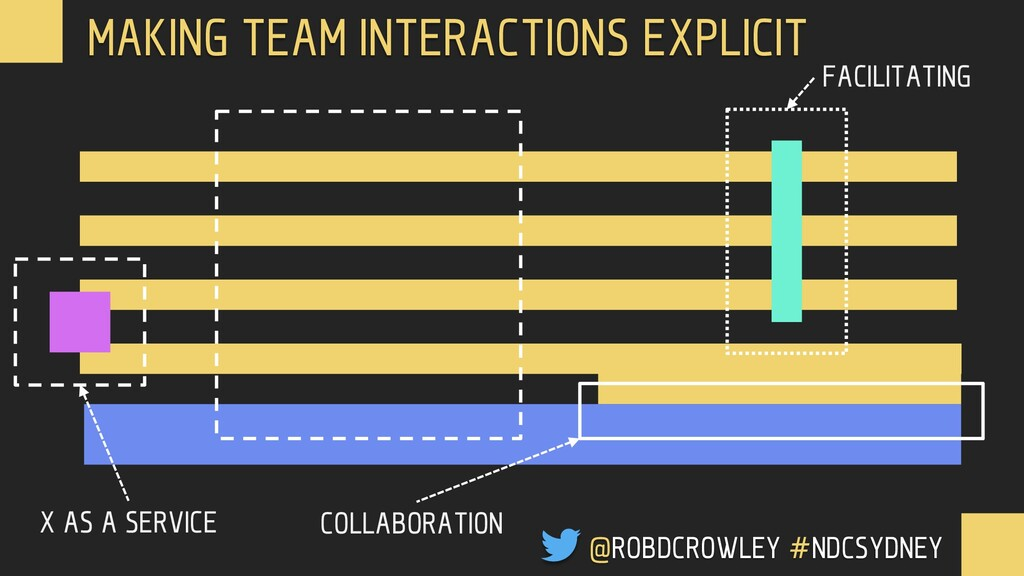 MAKING TEAM INTERACTIONS EXPLICIT X AS A SERVIC...