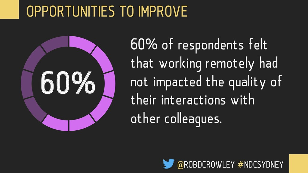 60% 60% of respondents felt that working remote...