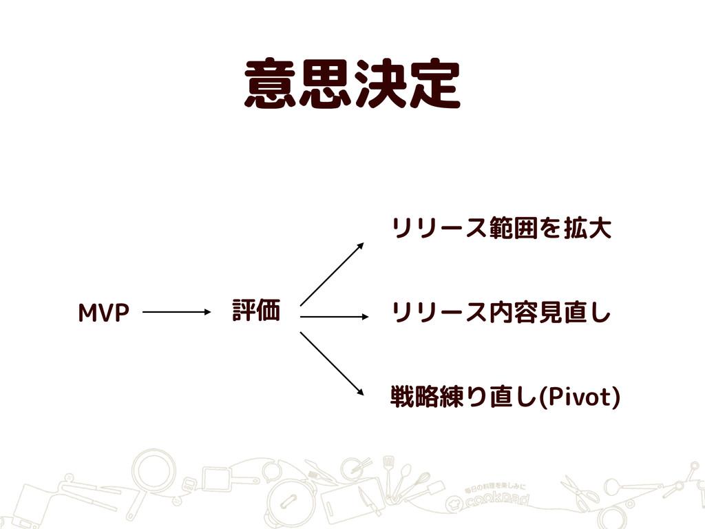 意思決定 MVP 評価 リリース範囲を拡大 リリース内容見直し 戦略練り直し(Pivot)