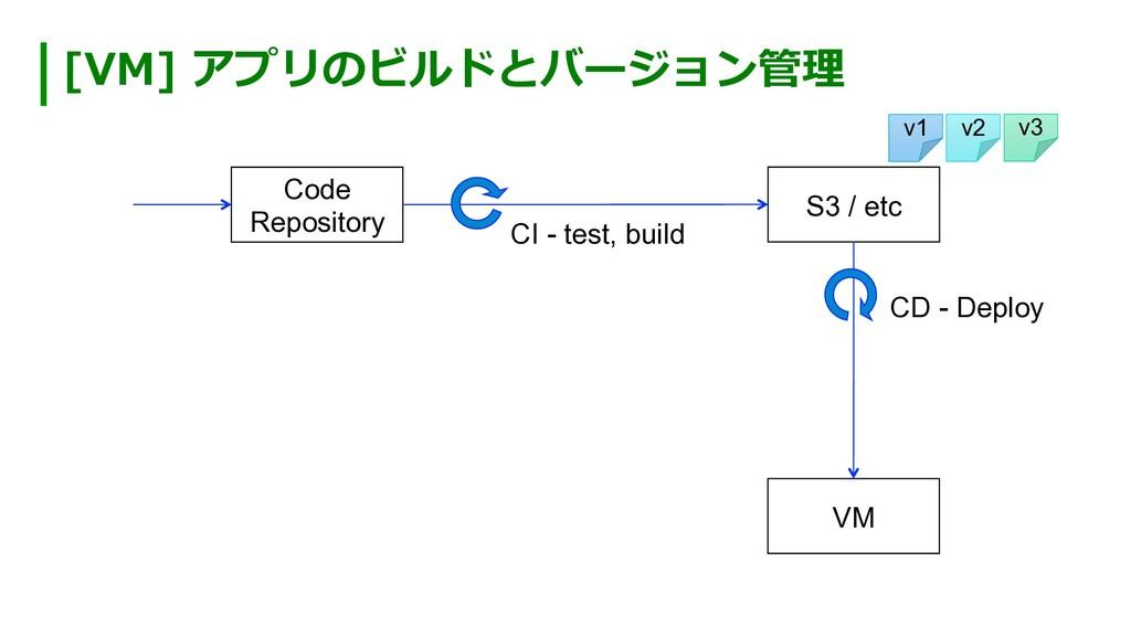 [VM] アプリのビルドとバージョン管理 Code Repository S3 / etc C...