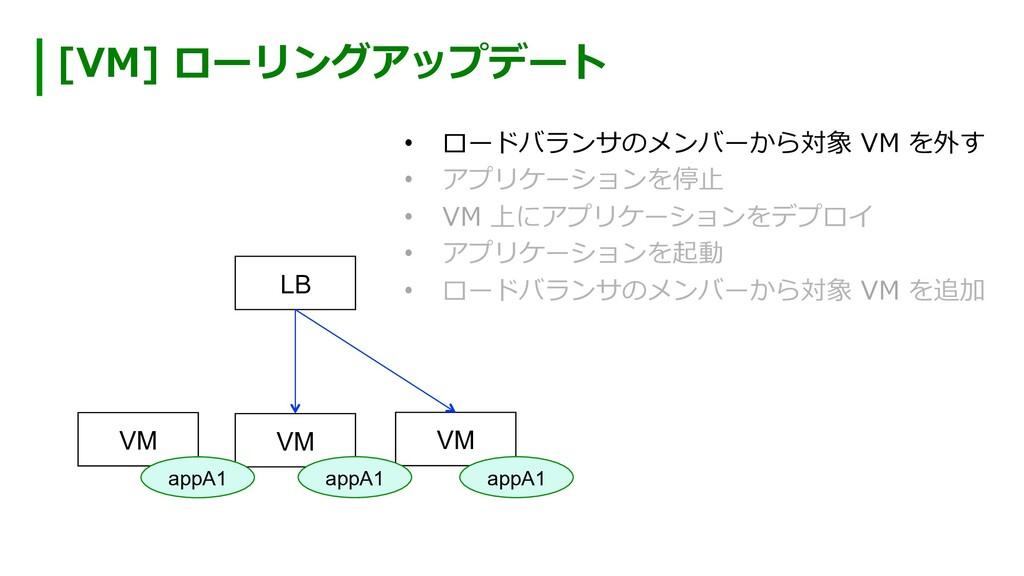 [VM] ローリングアップデート VM VM VM LB • ロードバランサのメンバーから対...