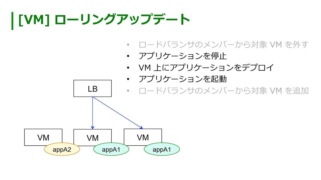 [VM] ローリングアップデート VM VM VM LB appA2 appA1 appA1 ...