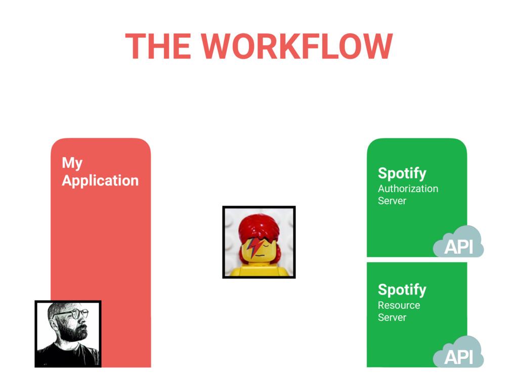 THE WORKFLOW My Application Spotify Authorizati...