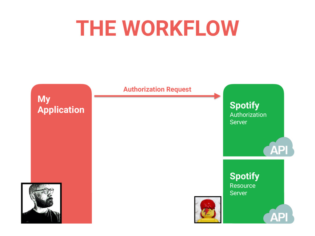 THE WORKFLOW Authorization Request My Applicati...