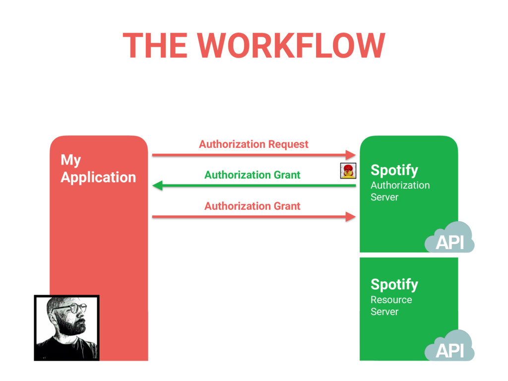THE WORKFLOW Authorization Request Authorizatio...