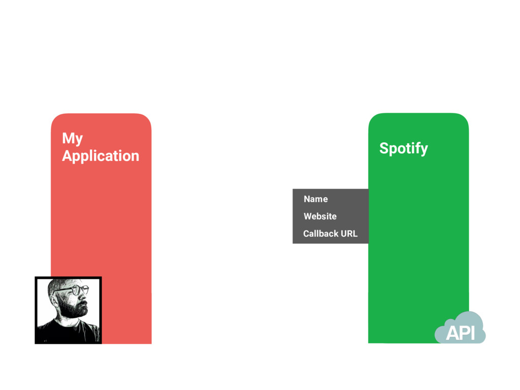 My Application Spotify Name Website Callback URL