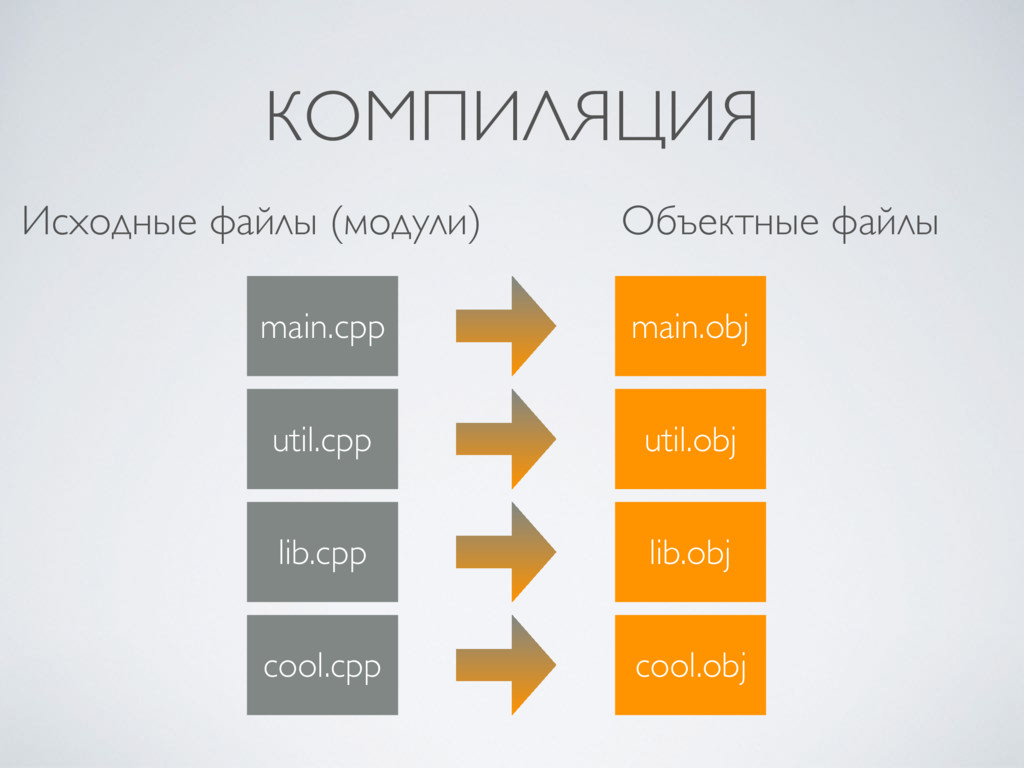 КОМПИЛЯЦИЯ main.cpp util.cpp lib.cpp cool.cpp m...