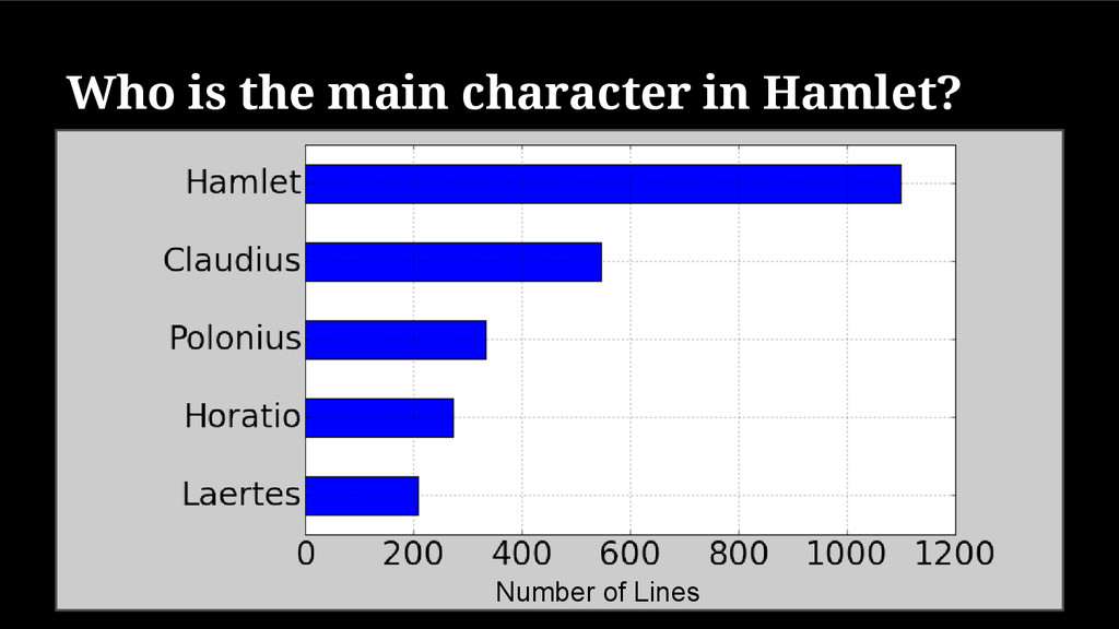 Who is the main character in Hamlet? Number of ...
