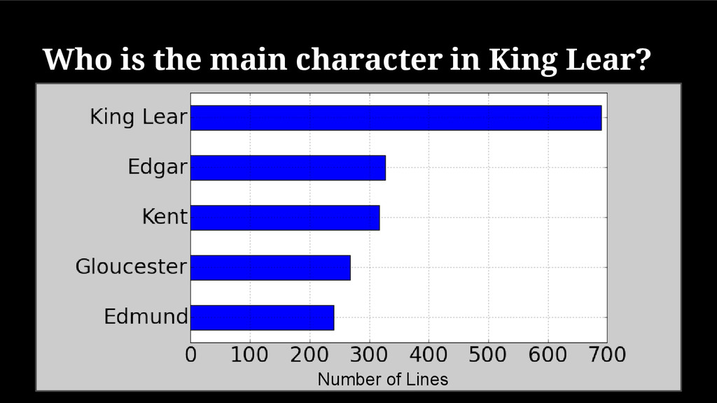 Who is the main character in King Lear? Number ...
