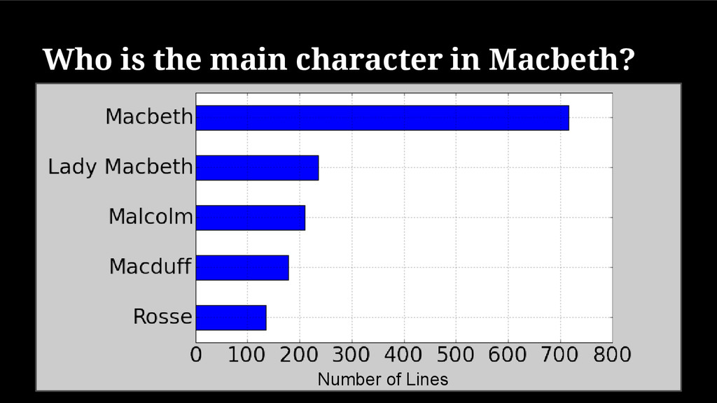 Who is the main character in Macbeth? Number of...