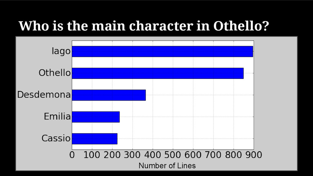 Who is the main character in Othello? Number of...