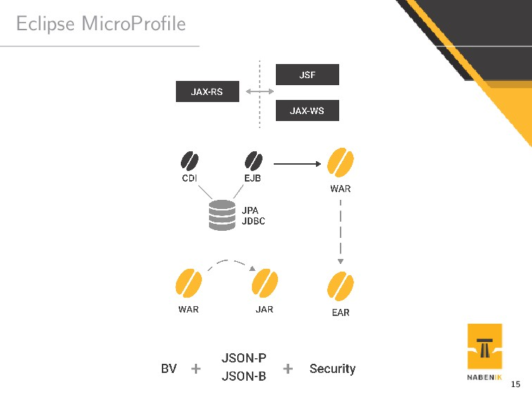 Eclipse MicroProfile 15