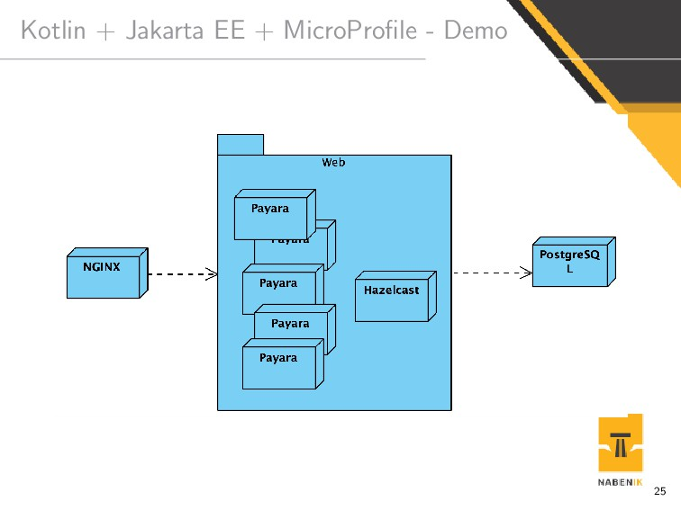 Kotlin + Jakarta EE + MicroProfile - Demo 25