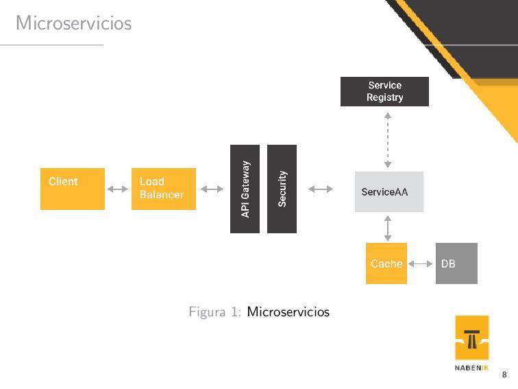 Microservicios Figura 1: Microservicios 8