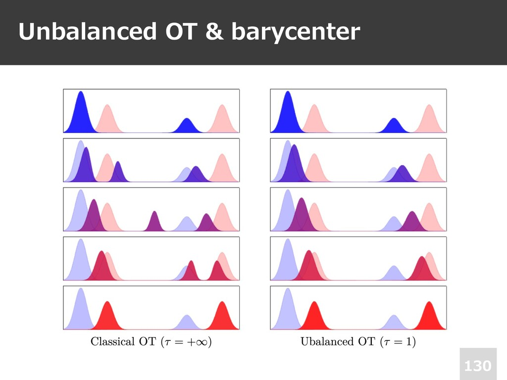 Unbalanced OT & barycenter 130