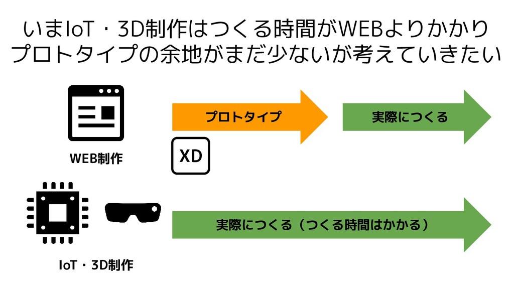 いまIoT・3D制作はつくる時間がWEBよりかかり プロトタイプの余地がまだ少ないが考えていき...