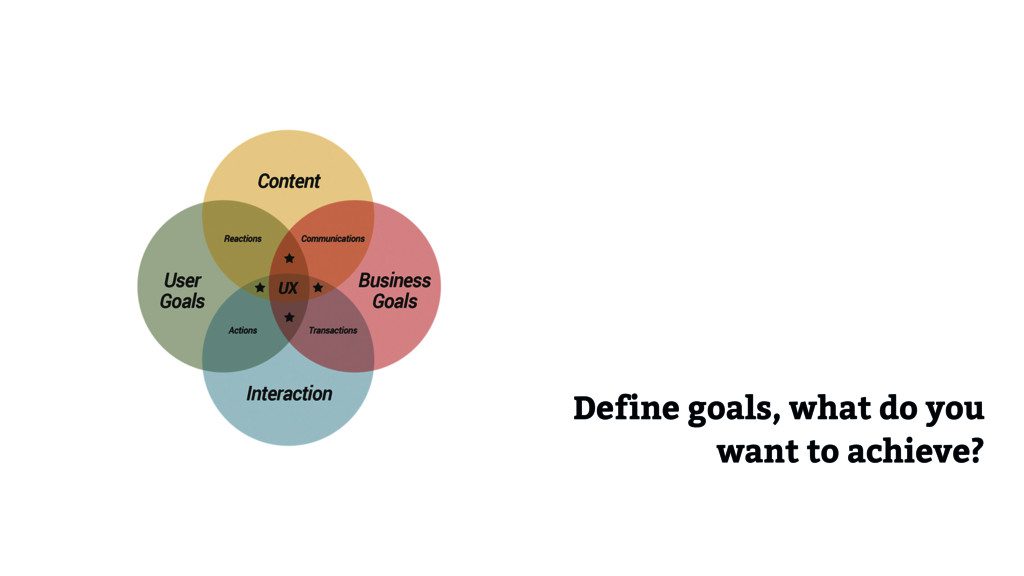 Acceptance criteria Define goals, what do you w...