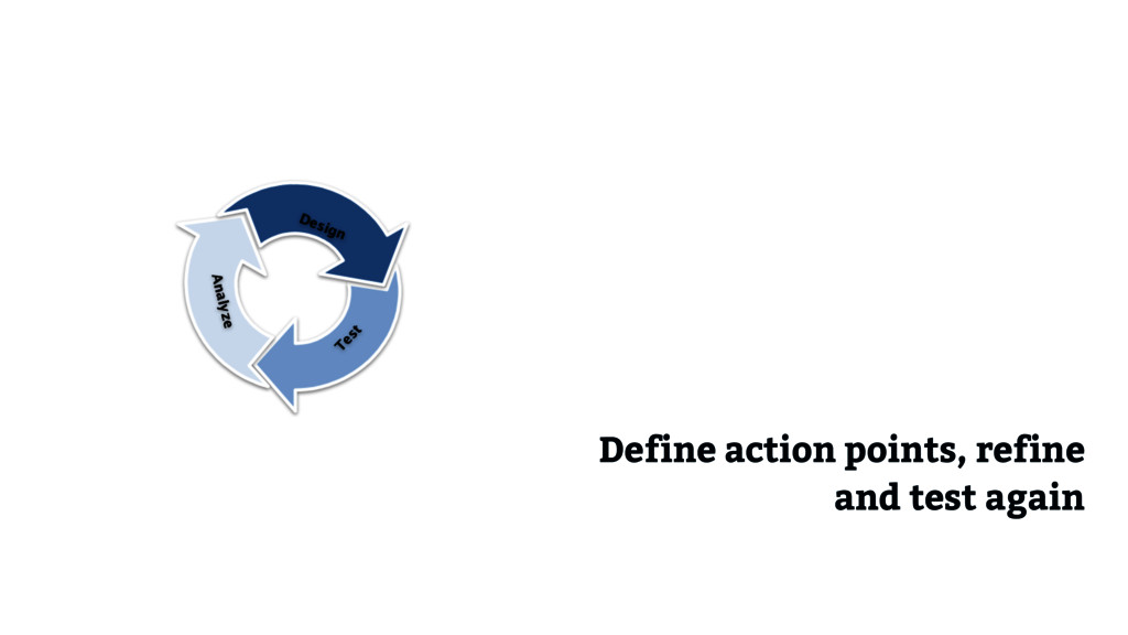 Acceptance criteria Define action points, refin...