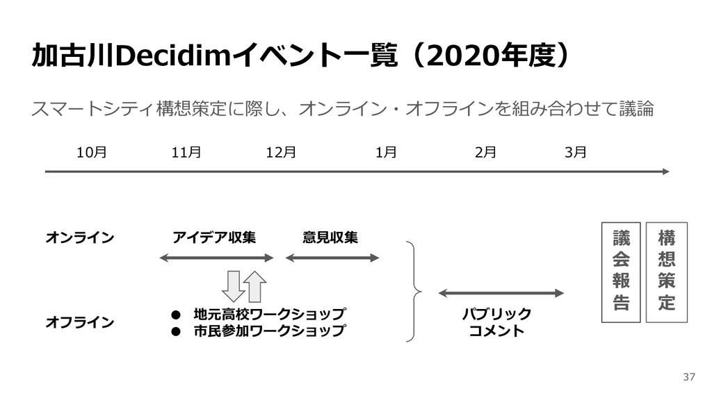 加古川Decidimイベント一覧(2020年度) スマートシティ構想策定に際し、オンライン・オ...