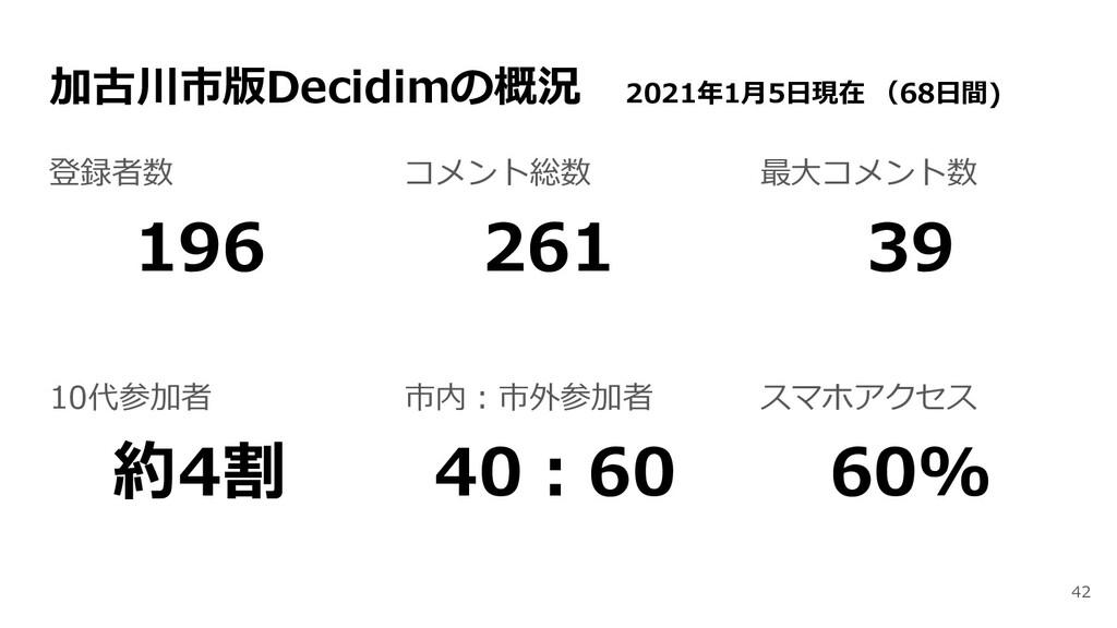 加古川市版Decidimの概況 2021年1月5日現在 (68日間) 登録者数 196 10代...