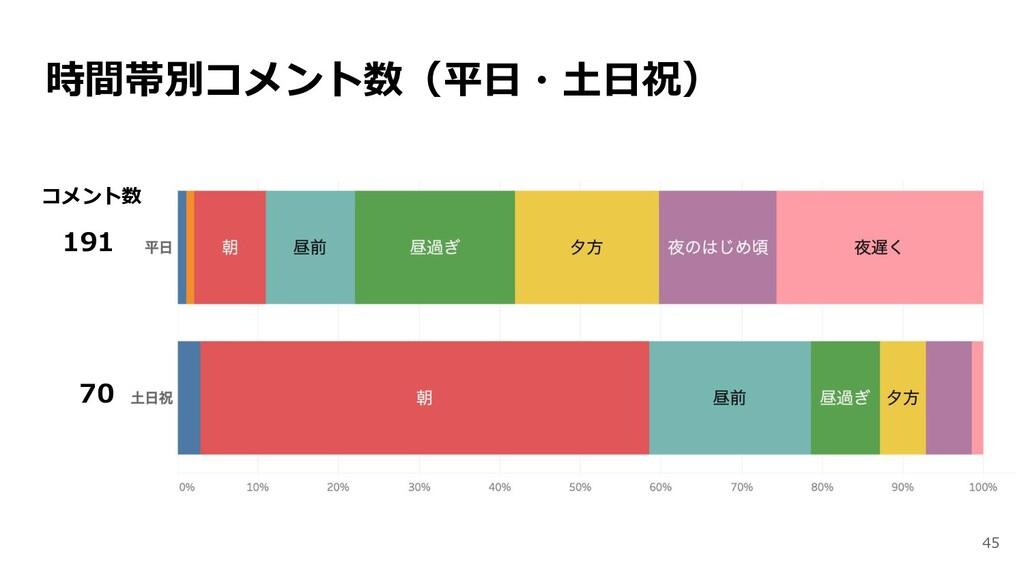 時間帯別コメント数(平日・土日祝) 191 70 コメント数 45