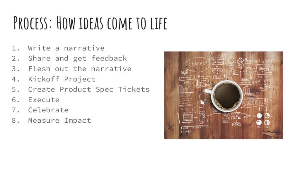Process: How ideas come to life 1. Write a narr...