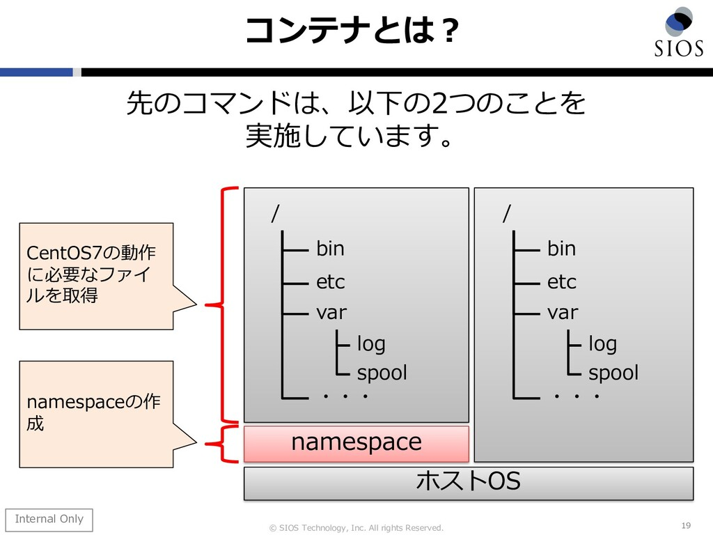 © SIOS Technology, Inc. All rights Reserved. コン...