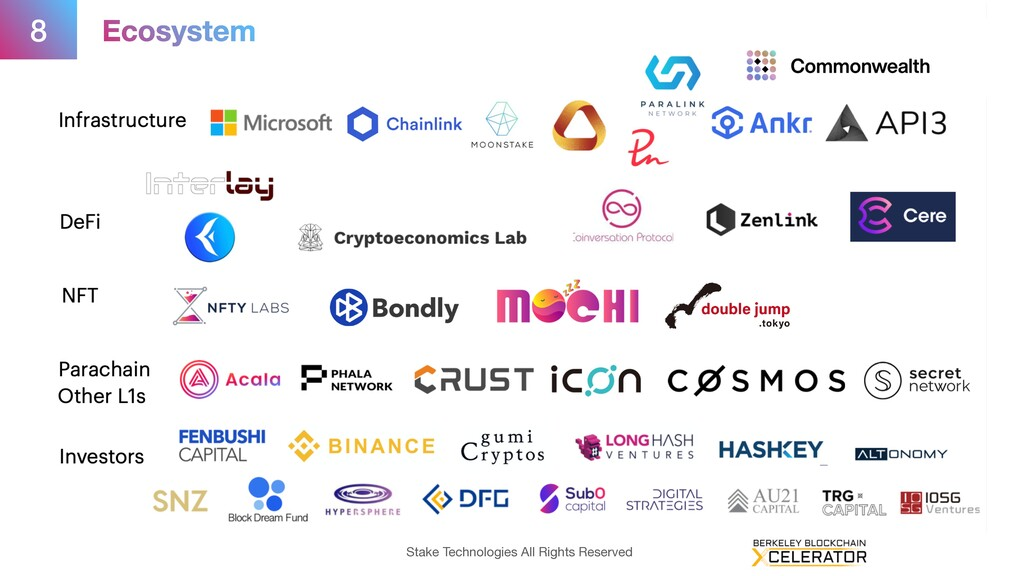 8 Ecosystem Stake Technologies All Rights Reser...