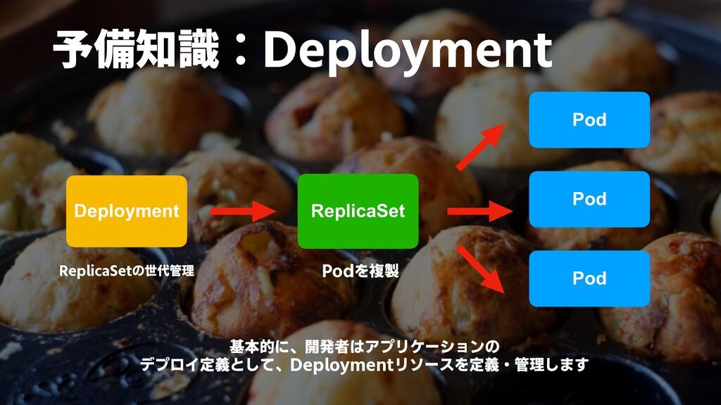 Podを複製 Deployment ReplicaSet Pod Pod Pod 予備知識:D...