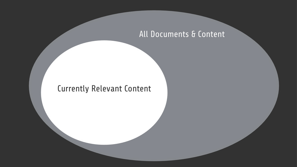 All Documents & Content Currently Relevant Cont...