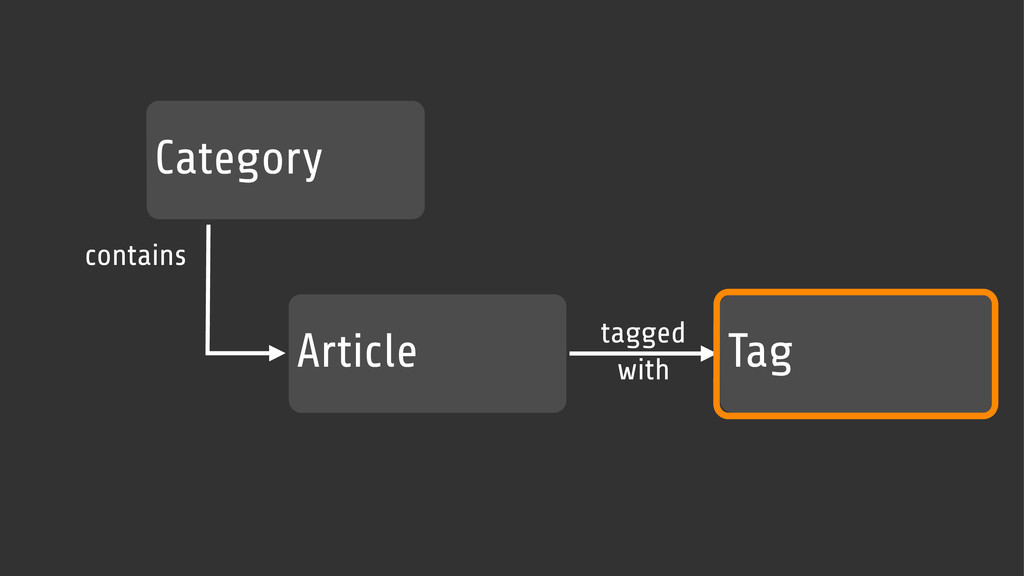 Article Category Tag contains tagged with