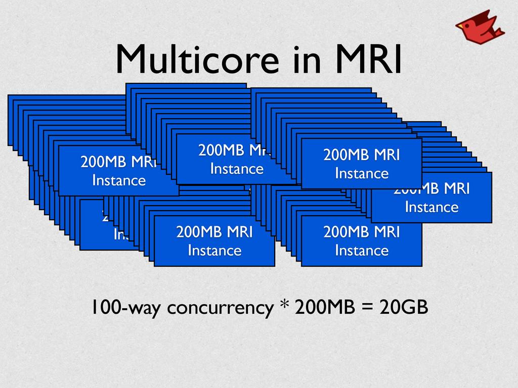 Multicore in MRI 200MB MRI Instance 200MB MRI I...