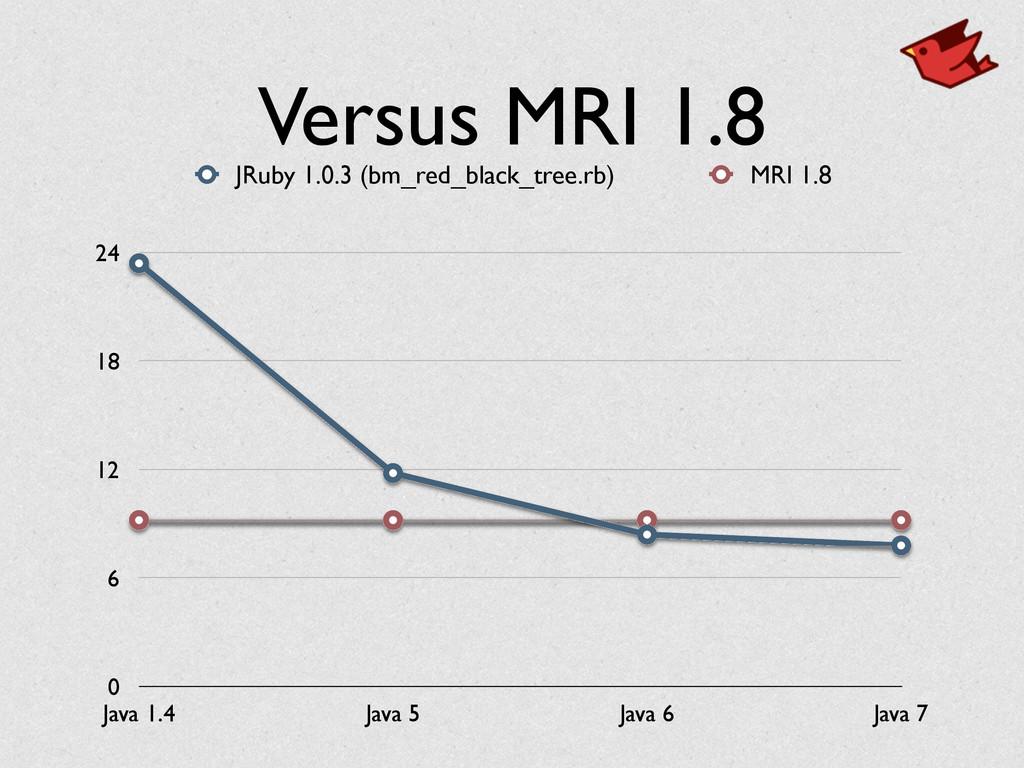 Versus MRI 1.8 0 6 12 18 24 Java 1.4 Java 5 Jav...