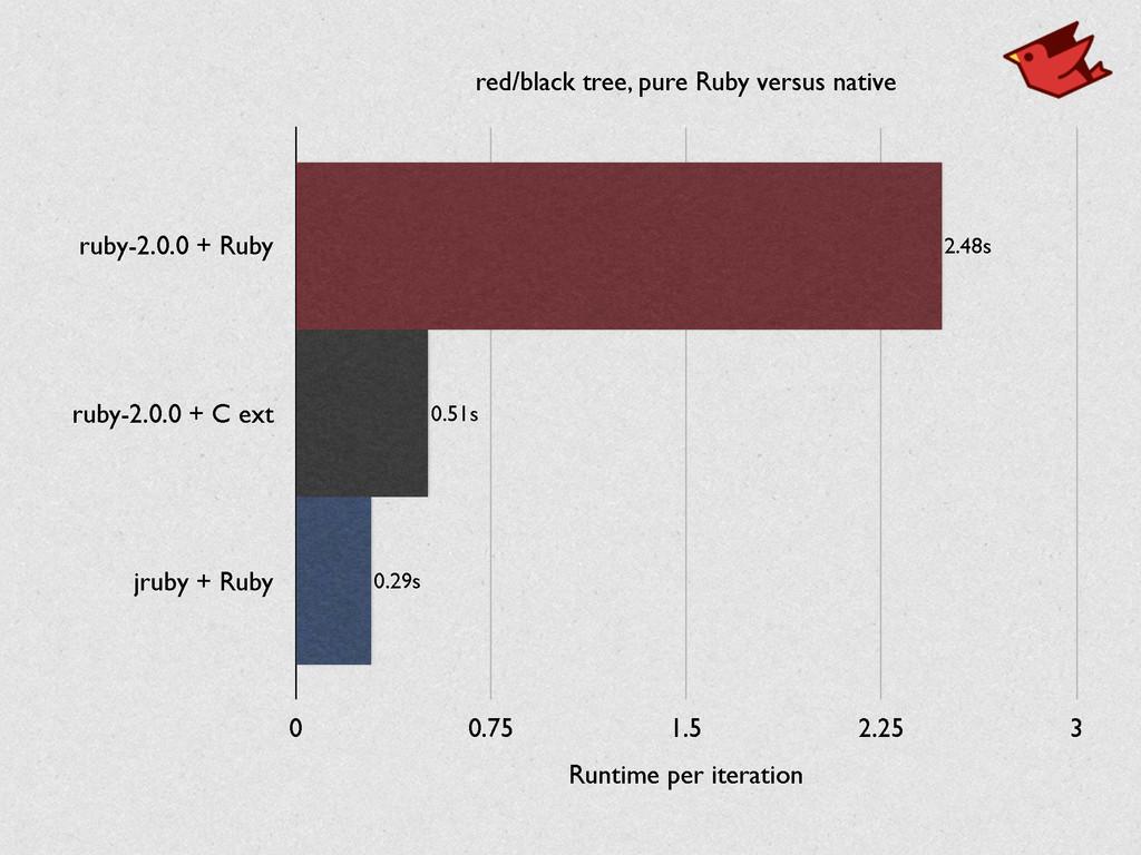 red/black tree, pure Ruby versus native ruby-2....