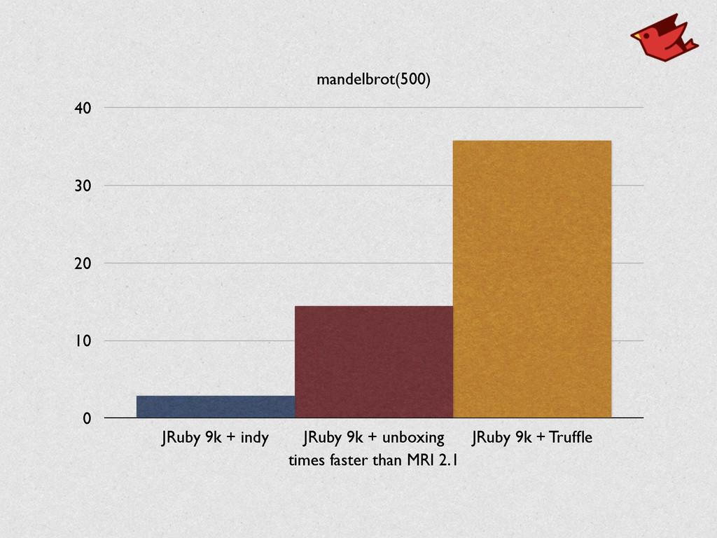 mandelbrot(500) 0 10 20 30 40 times faster than...