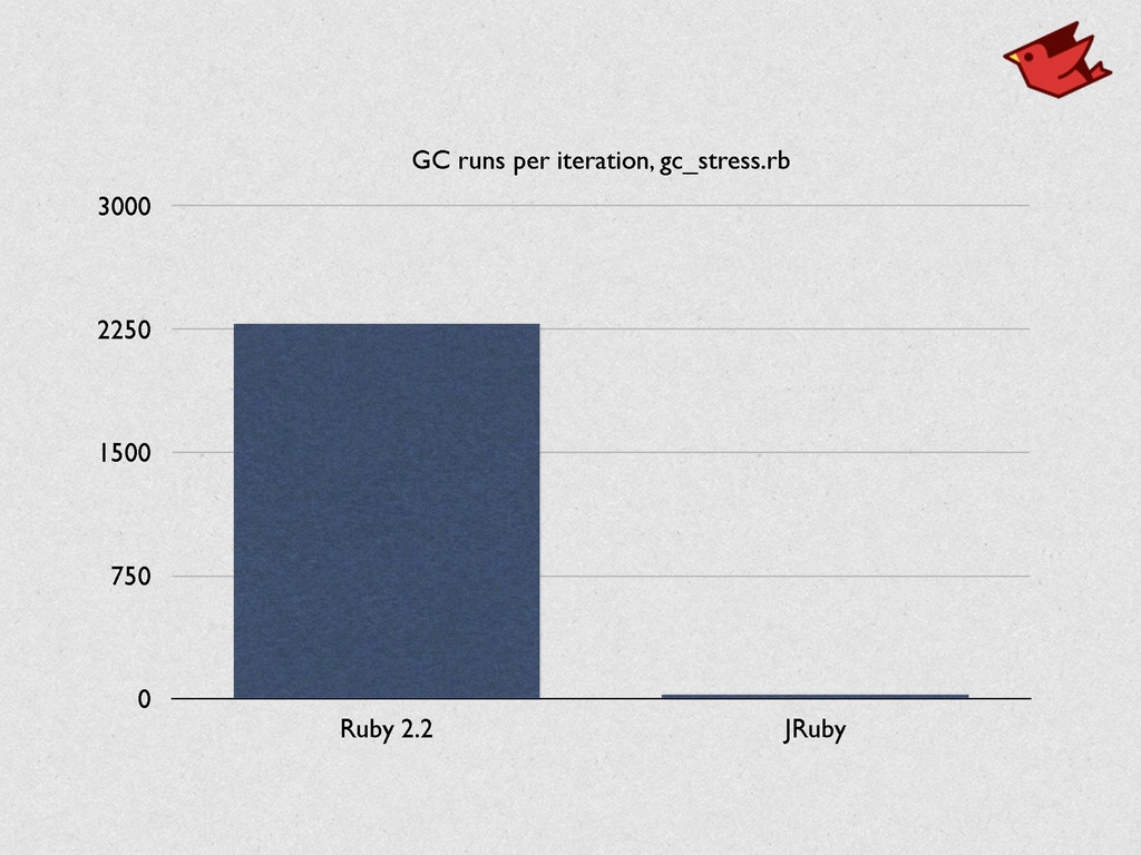 GC runs per iteration, gc_stress.rb 0 750 1500 ...
