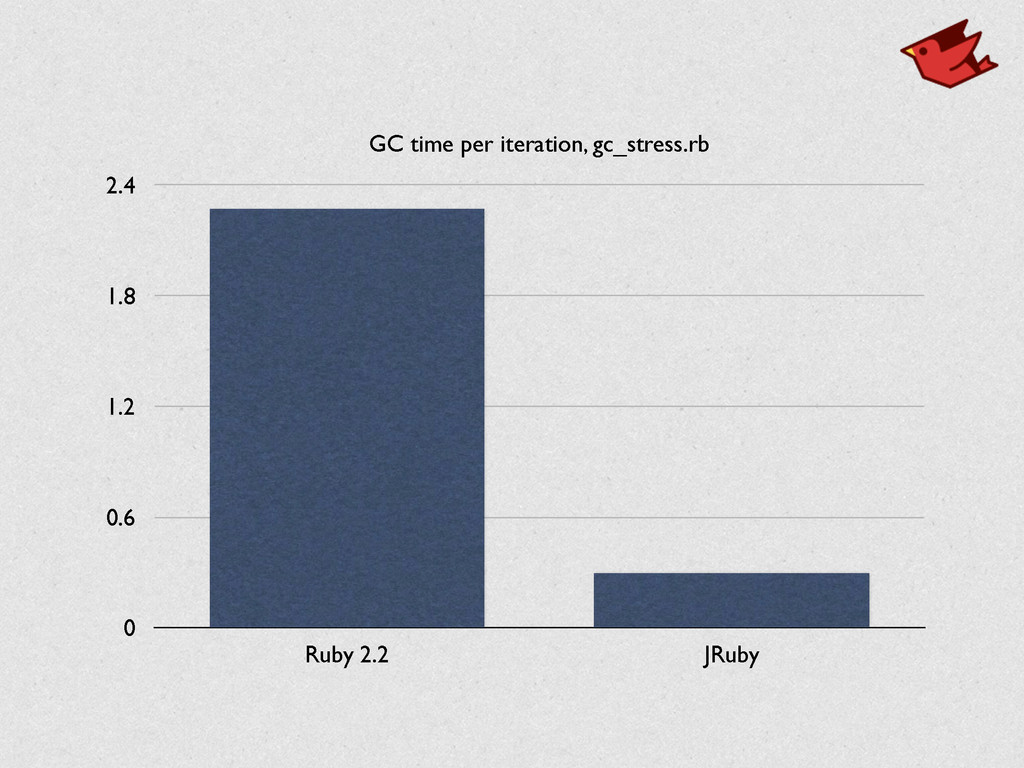 GC time per iteration, gc_stress.rb 0 0.6 1.2 1...