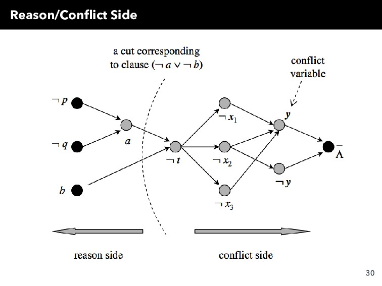 Reason/Conflict Side 30