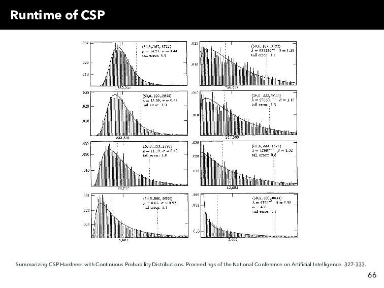 Runtime of CSP Summarizing CSP Hardness with Co...