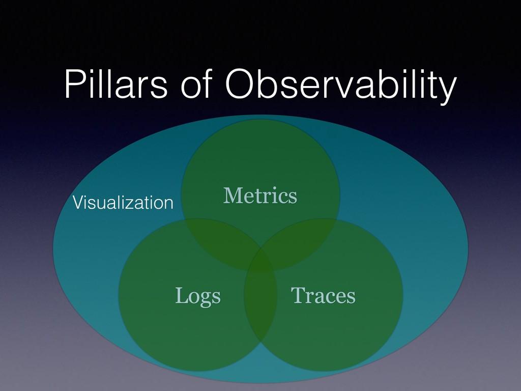 Pillars of Observability Metrics Logs Traces Vi...