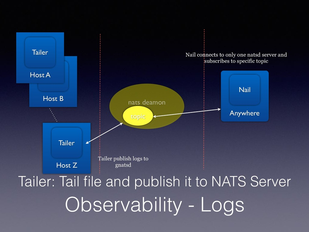 Observability - Logs Tailer: Tail file and publi...