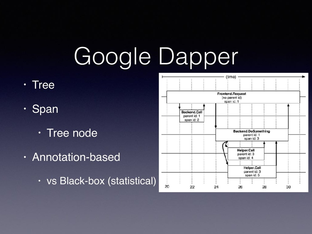 Google Dapper • Tree • Span • Tree node • Annot...