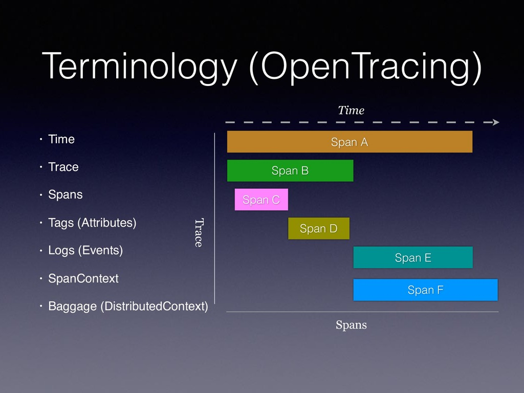 Terminology (OpenTracing) • Time • Trace • Span...