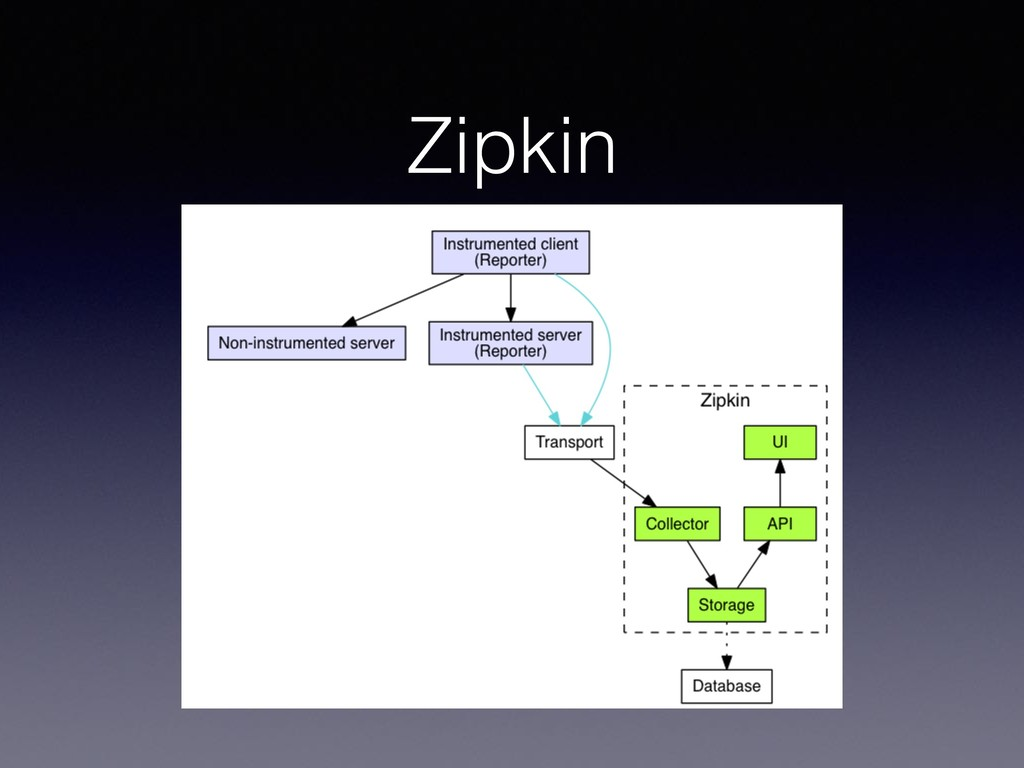 Zipkin